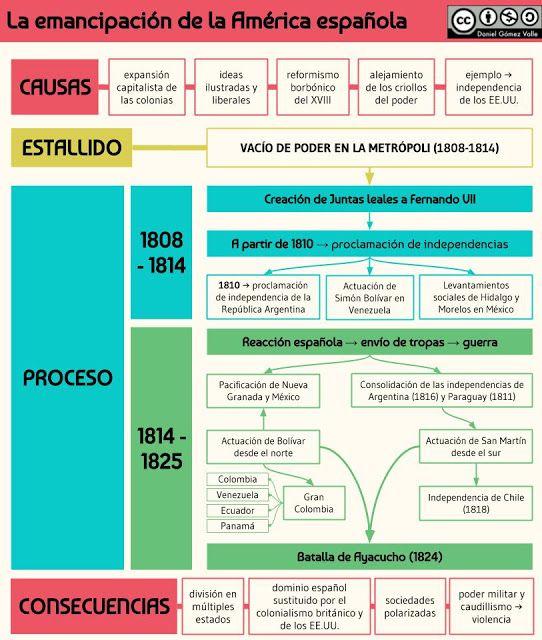 El Proceso De Emancipación De Las Colonias Españolas En América Colonias Españolas Emancipacion Colonias De España