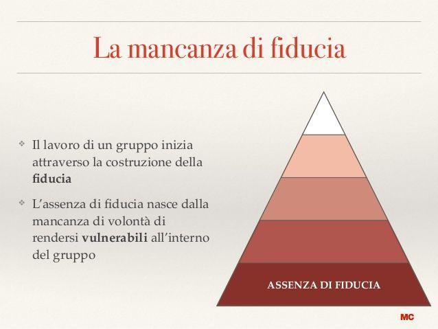 fiducia italian - Google zoeken