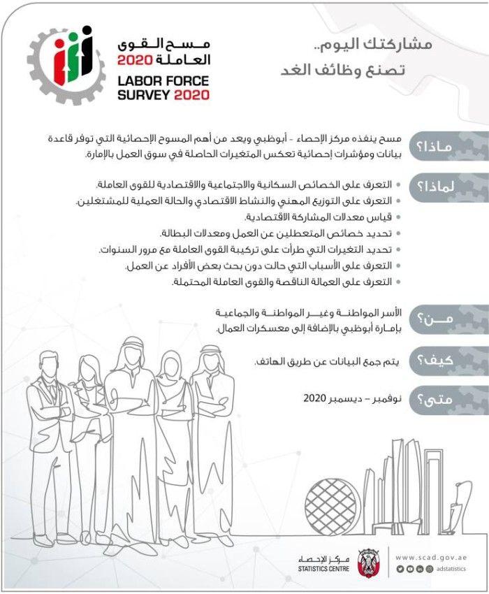 إطلاق مسح القوى العاملة 2020 في أبوظبي Forced Labor Words Surveys