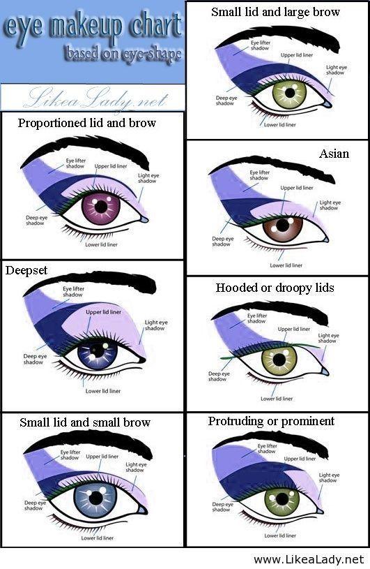 Eye makeup chart - based on eye-shape