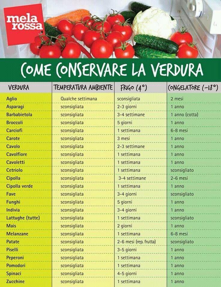 Conservare la verdura