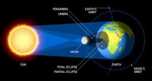 A diagram of a solar eclipse.