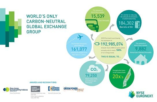 NYSE Euronext on the forefront of carbon reduction practices.