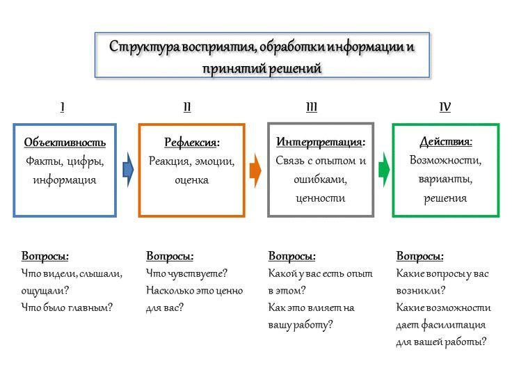 Фасилитационный алгоритм восприятия/обработки информации и принятия решений