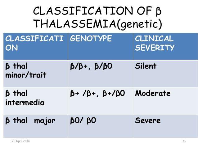 Beta thalassemia hemoglobin - Google Search