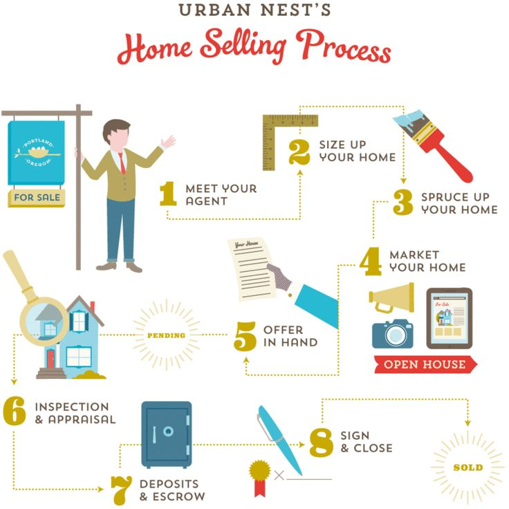 Selling a home in Portland Infographic Home Selling