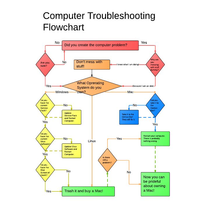 Troubleshooting Flow Charts Examples: Funny Computer Troubleshooting Flowchart
