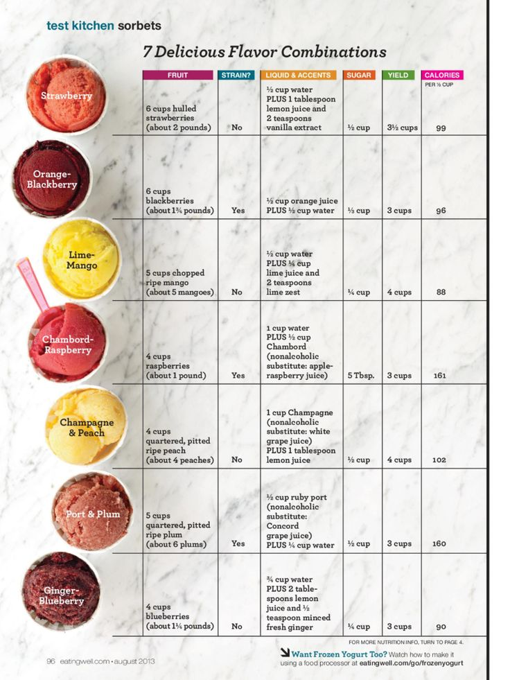 7 Delicious Flavor Combinations of sorbets
