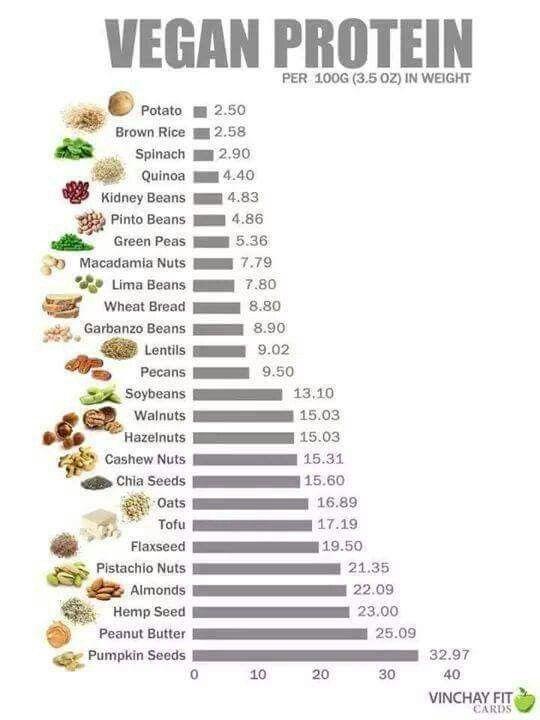 Vegan Protein #plantbased #health #vegan