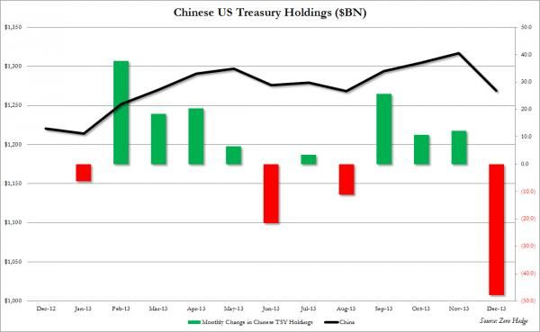 "China Sold Second-Largest Amount Ever Of US Treasurys In December: And Guess Who Comes To The Rescue - Belgium, which as most know is simply another name for... Europe: the continent that has just a modest amount of its own excess debt to worry about. One wonders what favors were being exchanged behind the scenes in order to preserve the semblance that ""all is well""?"