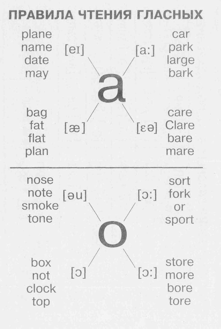 Правила чтения гласных | Грамматика в таблицах | Английский язык