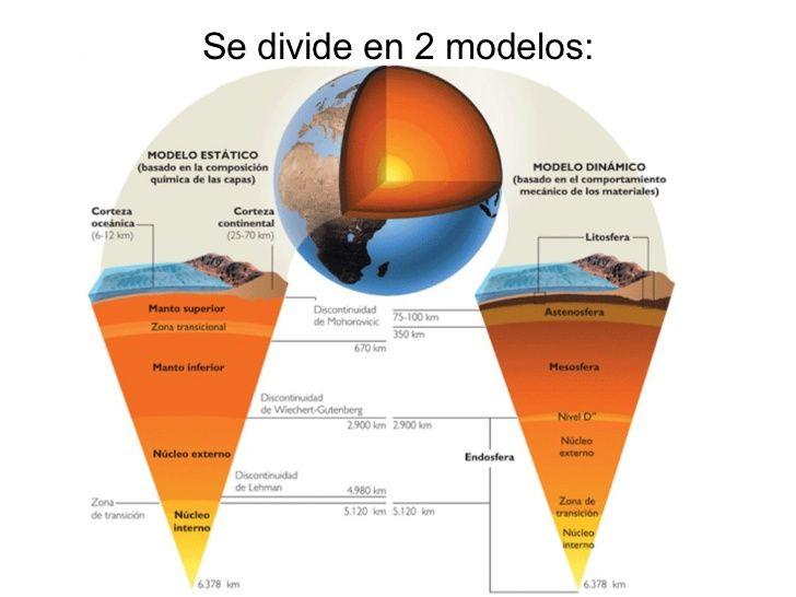 Modelos De La Estructura Y Capas De La Tierra Capas De La Tierra Ciencias De La Tierra Enseñanza De La Geografía