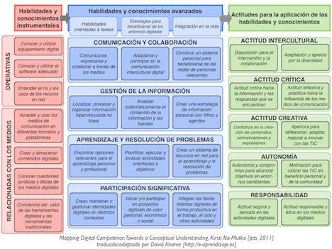Los PLE en el marco europeo de Competencias Digitales - Mapping de la Competencia Digital de e-aprendizaje.es - Escrito por balhisay - Fuente: http://e-aprendizaje.es