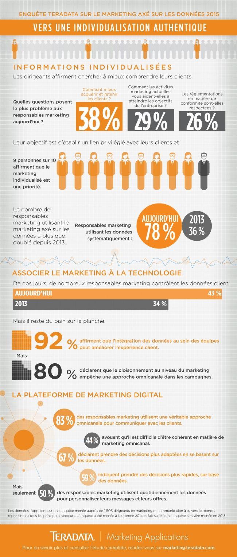L'avenir du marketing est dans la personnalisation ! #marketing