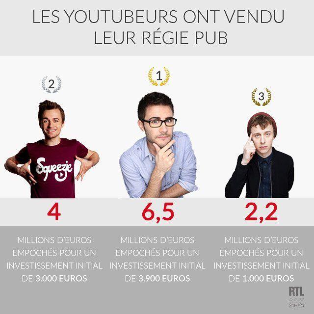 Cyprien Squeezie et Norman sont devenus millionnaires. #youtube #chiffredujour #rtl #ruebayard by rtl_france