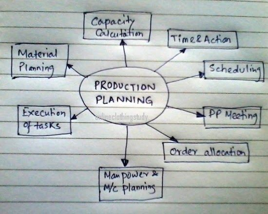 What makes a good production plan?