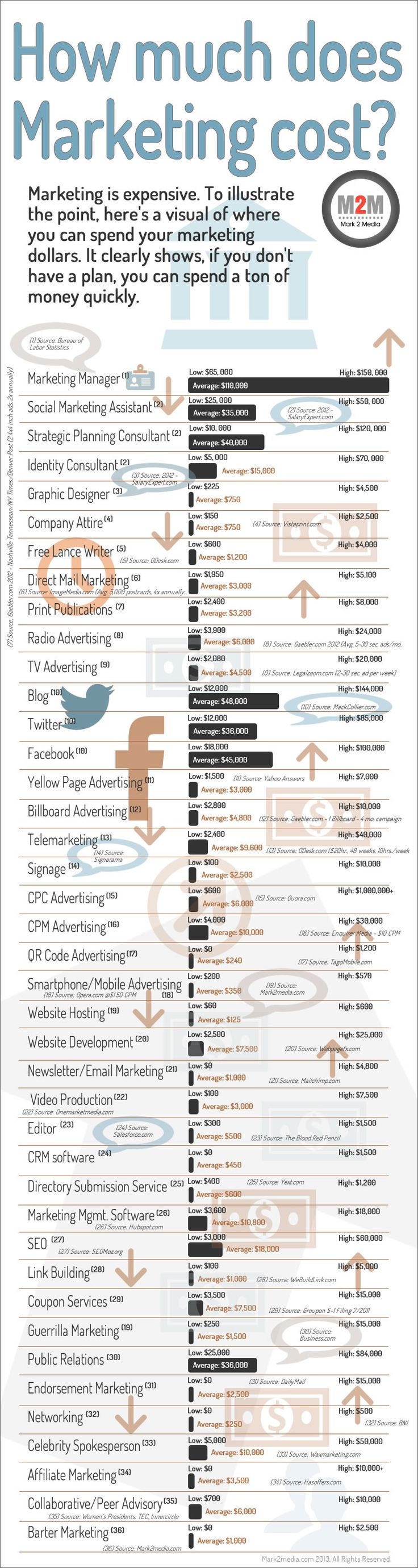 Of course, you also have to consider how much NOT marketing costs... #infographic #marketing #marketers #socialmedia #Twitter #Facebook #SEO #blog #blogging