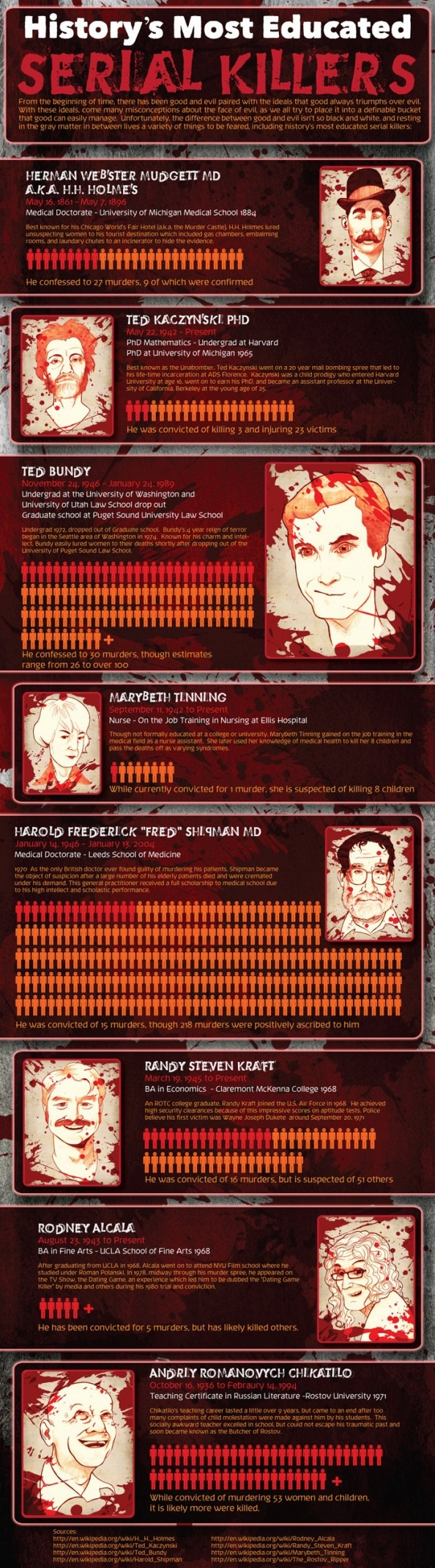History's Most Educated Serial Killers Infographic