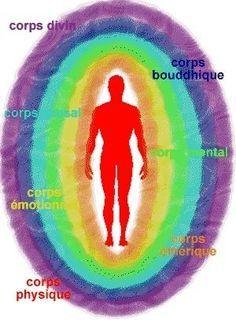 Aura: Cet exercice permet de voir la 1ère couche de l'aura, le corps éthérique,la couche la plus facile à distinguer. Tout le monde peut le faire.