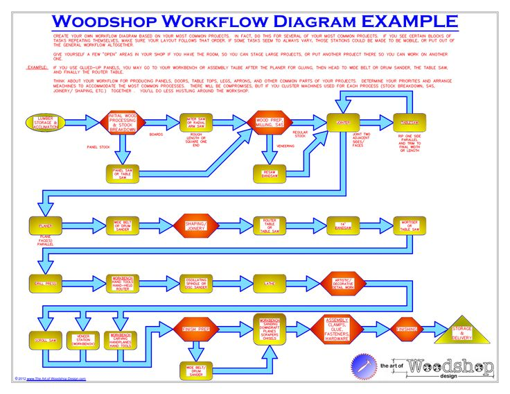 Woodshop Layout And Tool Clusters