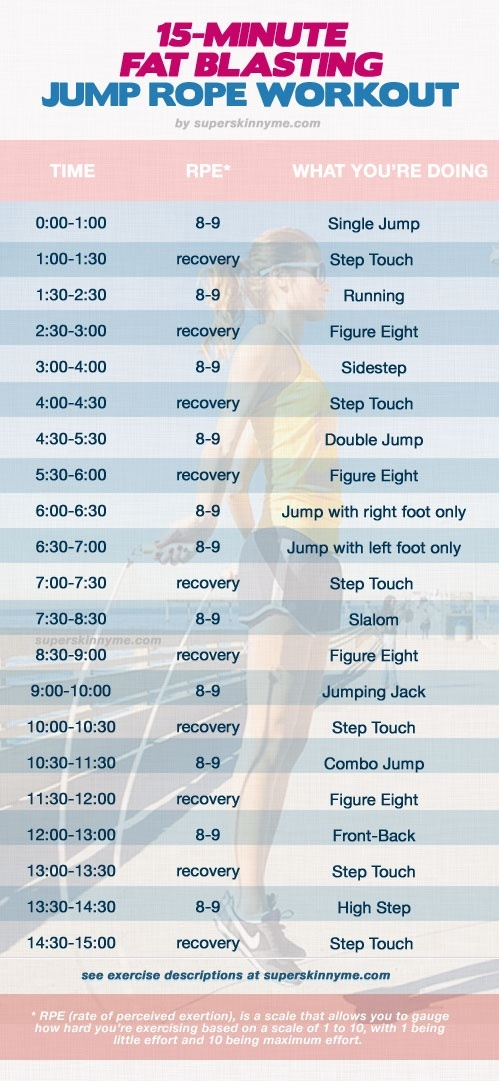 15 minute jump rope workout to blast fat.
