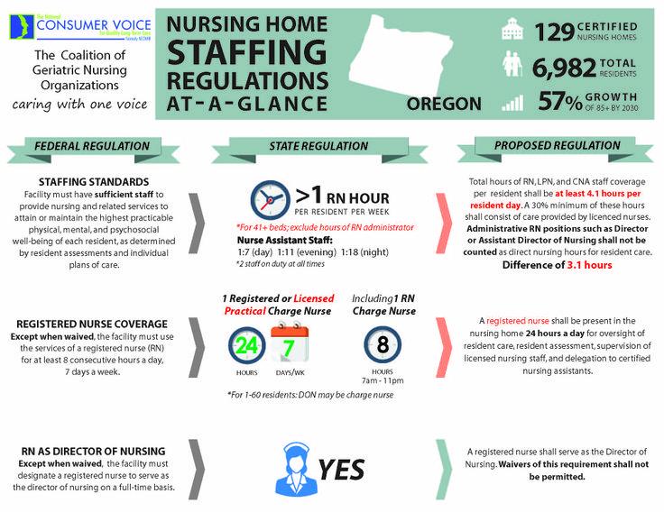 Oregon State Nursing Home Regulations