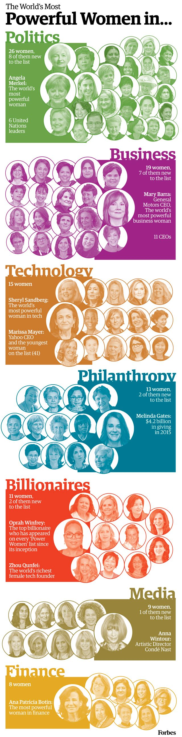 These are the 100 most powerful women in the world, organized by category. So inspiring!