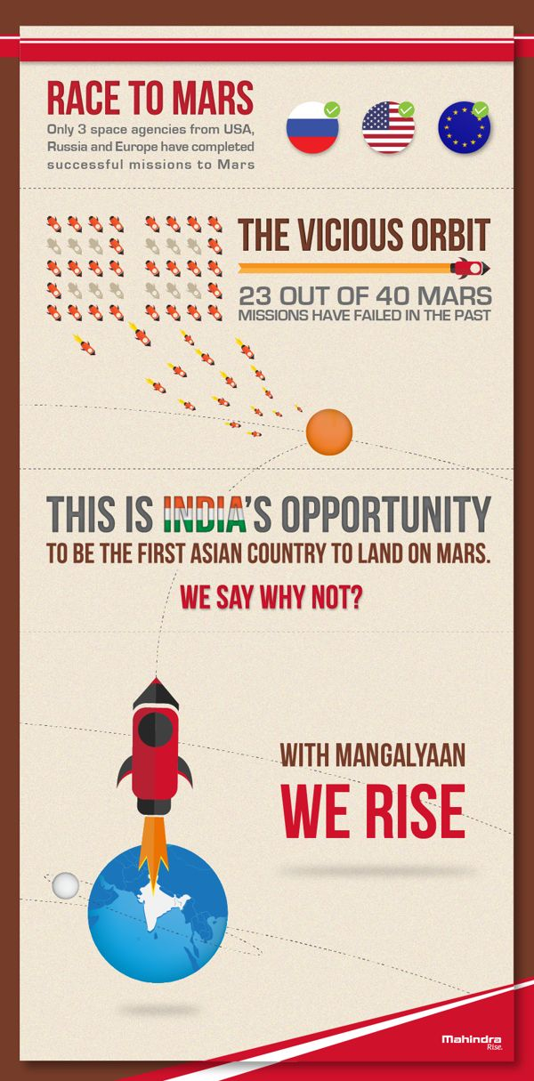17 Best images about Mars Infographics on Pinterest   Life ...