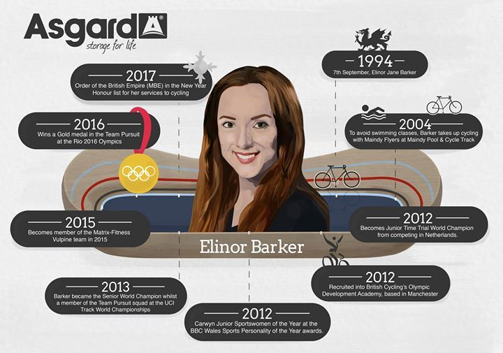 Congratulations to Elinor Barker and best of luck for your future races. Here's a few fun facts for your supporters. - http://ift.tt/1HQJd81