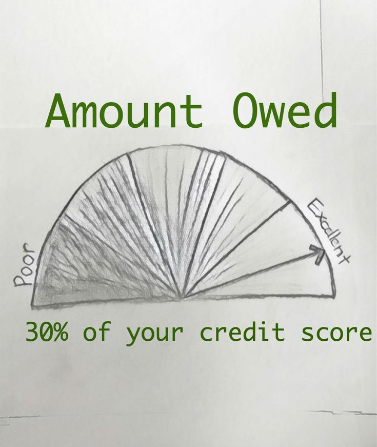 Having a large amount of debt decreases your credit score