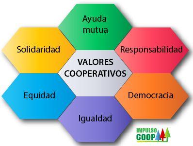 Los valores del Cooperativismo: Solidaridad, Ayuda Mutua, Responsabilidad, Democracia, Igualdad y Equidad.