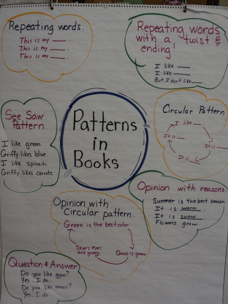 Patterns in books...used in reading and writing workshop ...
