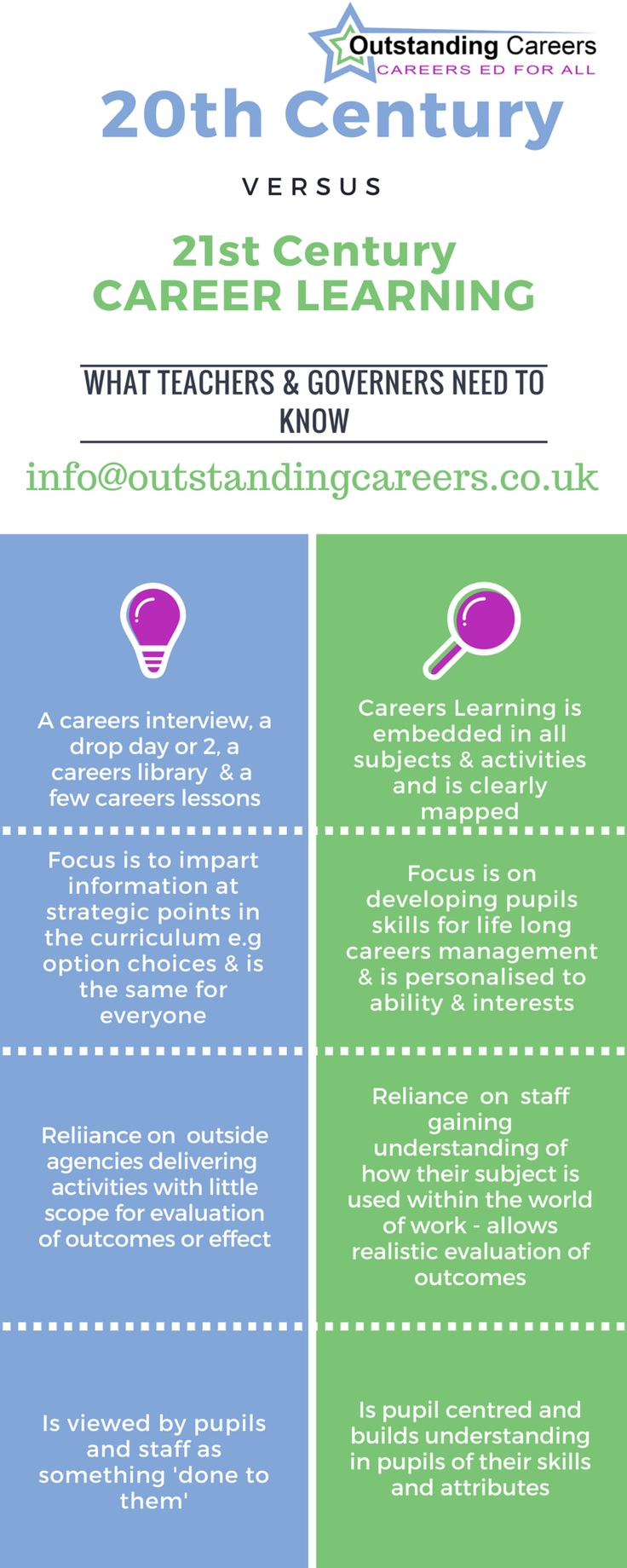 What does 21st century careers learning look like in schools these ...