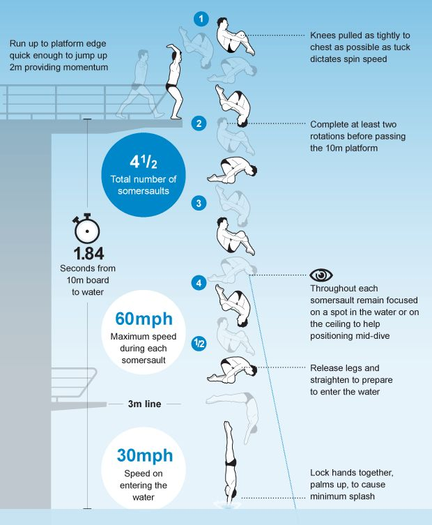 Infographic: Tom Daley's impossible dive visualised  The four-and-a-half somersault dive will be performed by Tom Daley and Peter Waterfield in the synchro and individual events. Here is how they get it right in under two seconds.