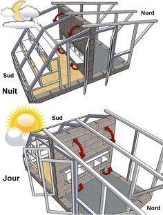 fonctionnement d'une serre poulailler en parmaculture                                                                                                                                                      Plus
