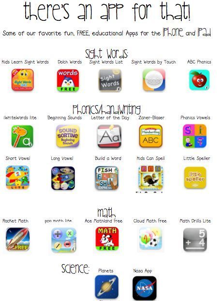 """This is a good way to let parents know what apps are being used in the classroom.  By providing parents with this """"cheat sheet"""" for the apps that are being used in the classroom, they could also download the apps and have the students use their favorite at home."""