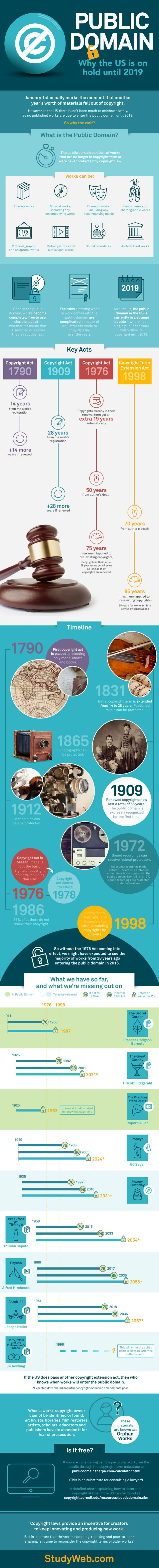 Public Domain: Why The Us Is On Hold Until 2019 #infographic