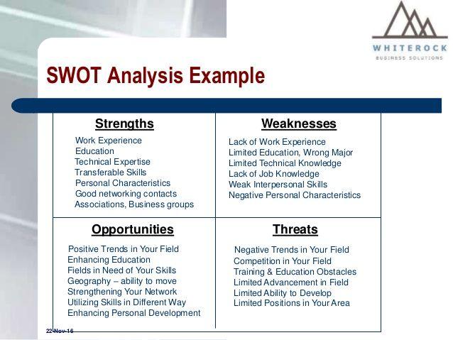 Personal Swot Analysis Personal Swot Analysis Swot Analysis Examples Swot Analysis