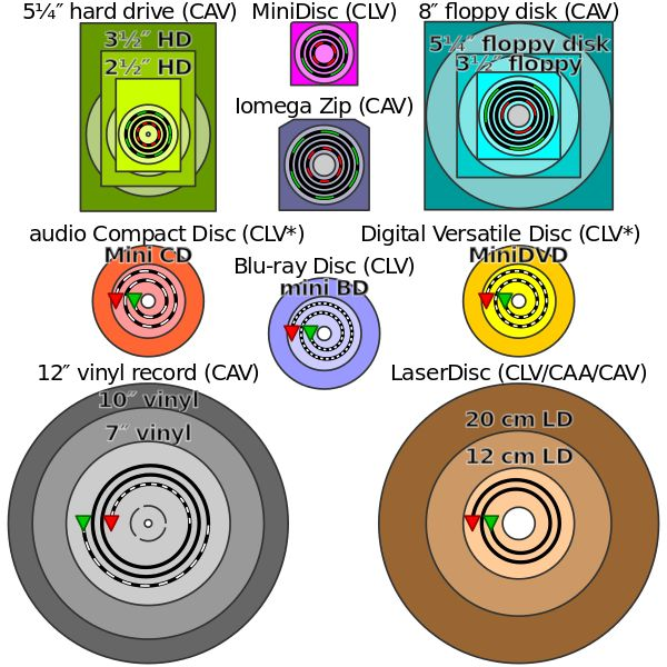 Compact disc - Wikipedia