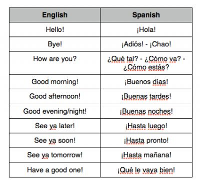 27 best Spanish!! images on Pinterest In spanish, Learn spanish - spanish alphabet chart
