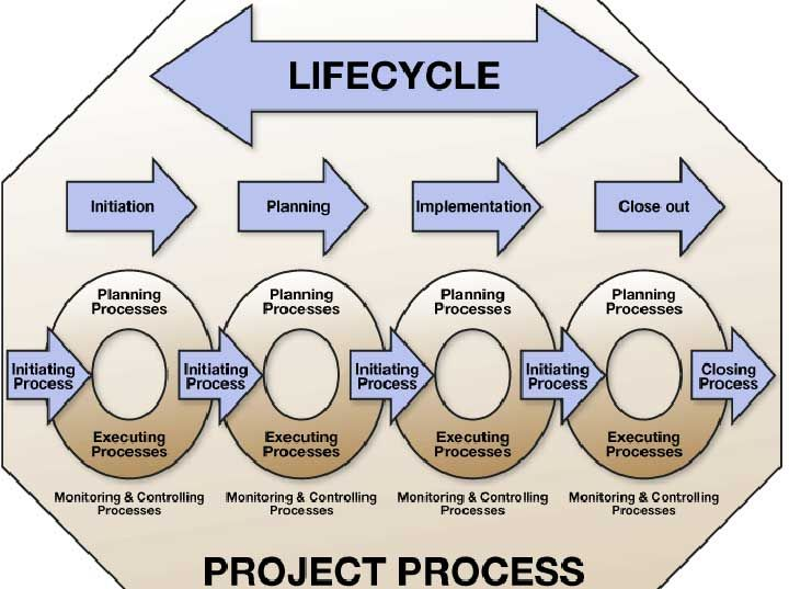 Four Phases Of Project Management Life Cycle Projectemplates Life Cycle Management Life Cycles Project Management