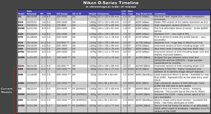 Breakdown of Nikon camera models