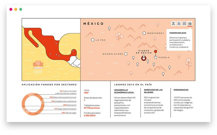 The Ayuda en Acción 2014 Annual Report is an infographic publication that synthesise the annual activity of a Spanish NGO which goal is to improve life conditions in three different continents.