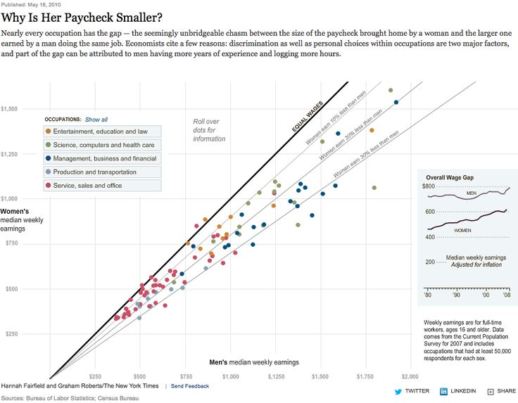 23 best scatterplots images on pinterest infographics data by hannah fairfield and graham roberts why is her paycheck smaller new york times ccuart Gallery