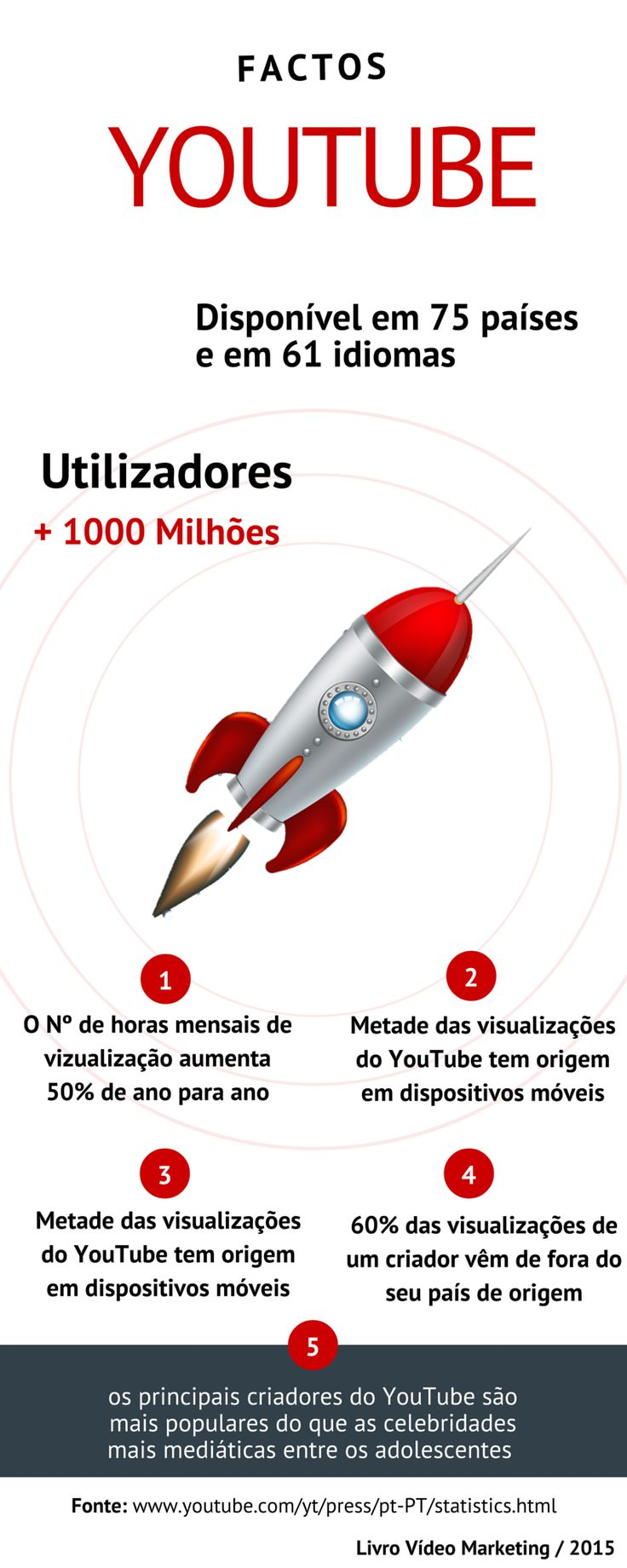 Alguns factos YouTube http://videomarketing360.net/ #videomarketing360