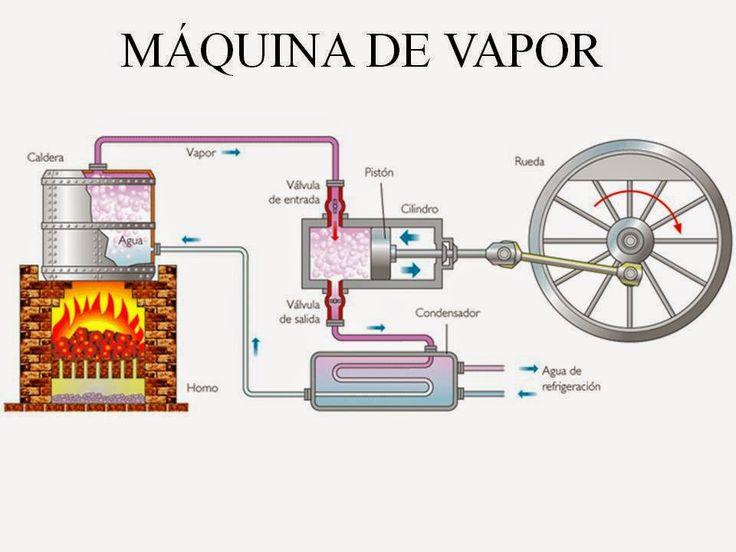 la monarquia y la burguesia asociadas durante la revolucion industrial - Buscar con Google
