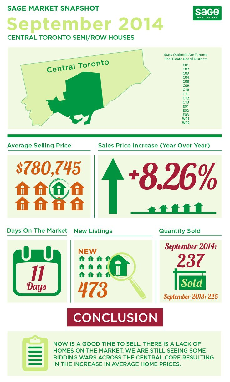 State of the Market Infographics Toronto Real Estate September 2014  How did the real estate market fair in September 2014? We broke down the central Toronto stats in some informative graphics…Infographics! Get it? Check em' out.
