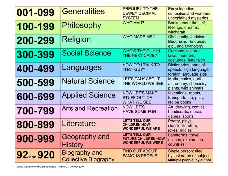 +DEWEY DECIMAL CLASSIFICATION CHART