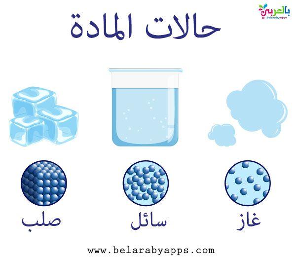 رسومات عن حالات المادة صور حالات المادة وتحولاتها بالعربي نتعلم States Of Matter Science Poster Matter Science