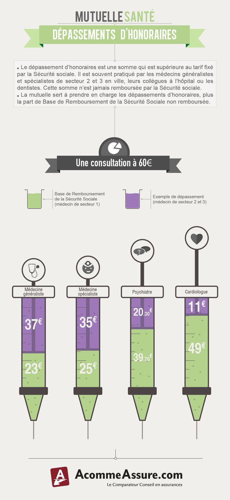 Infographie : Fonctionnement de ma mutuelle. Les dépassements d'honoraires